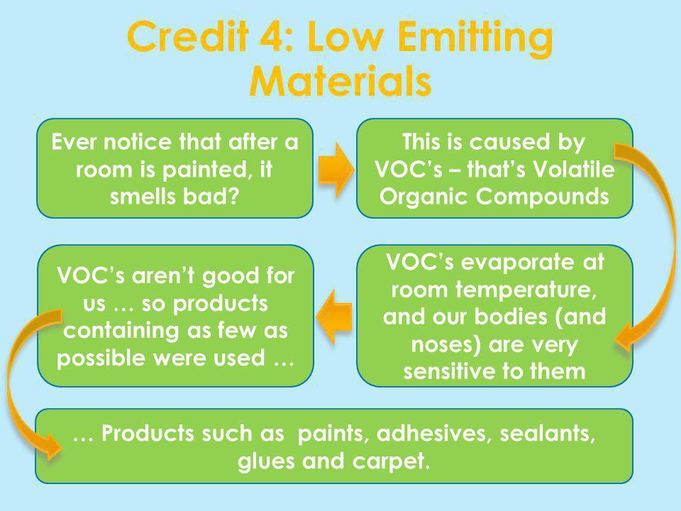 Credit 4: Low Emitting Materials