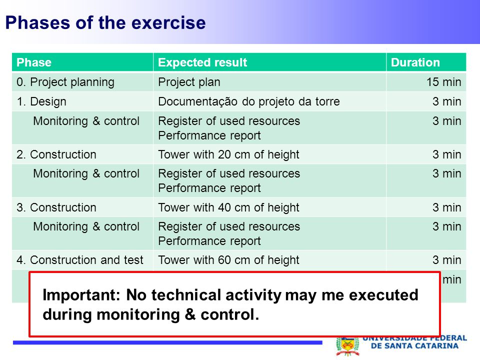 Phases of the exercise Phase. Expected result. Duration. 0. Project planning. Project plan. 15 min.