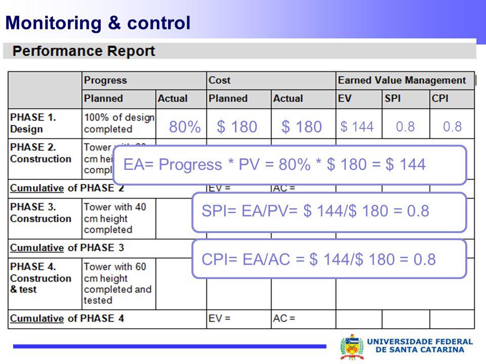 Monitoring & control 80% $ 180 $ 180