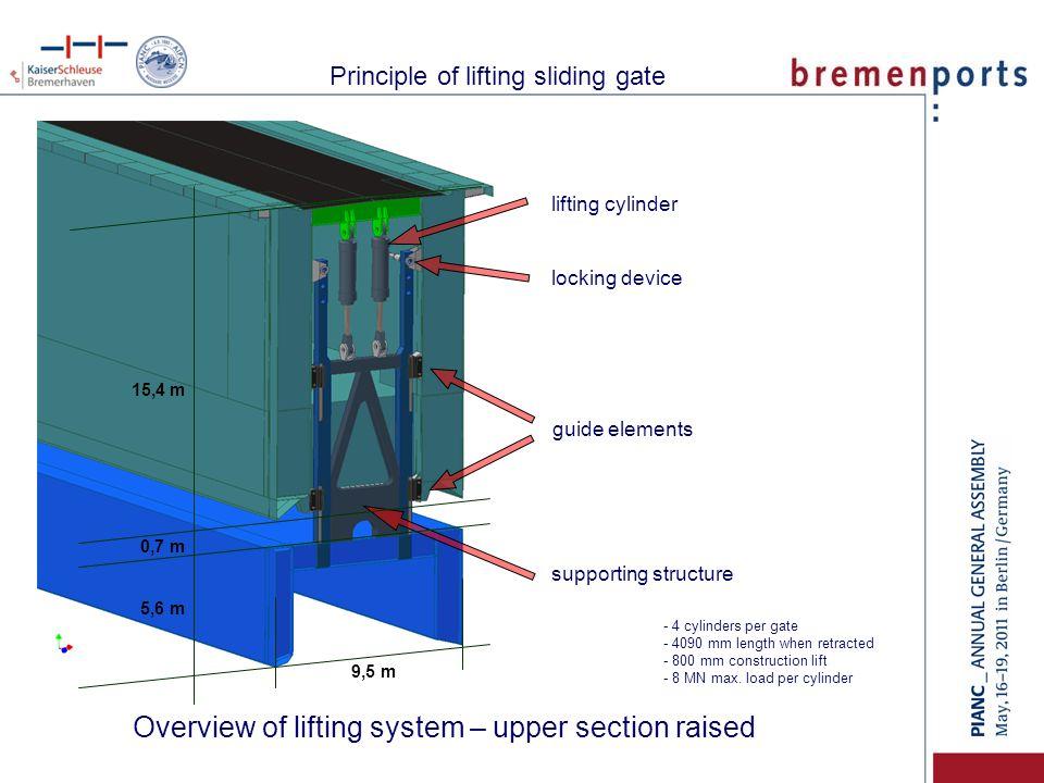 Principle of lifting sliding gate