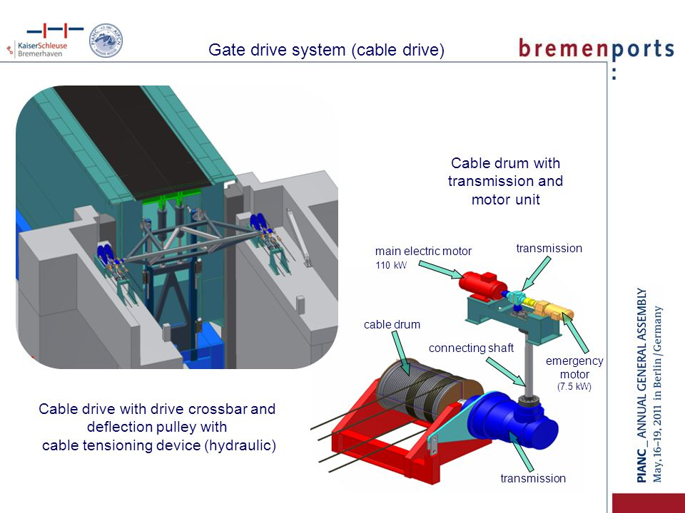 Gate drive system (cable drive)