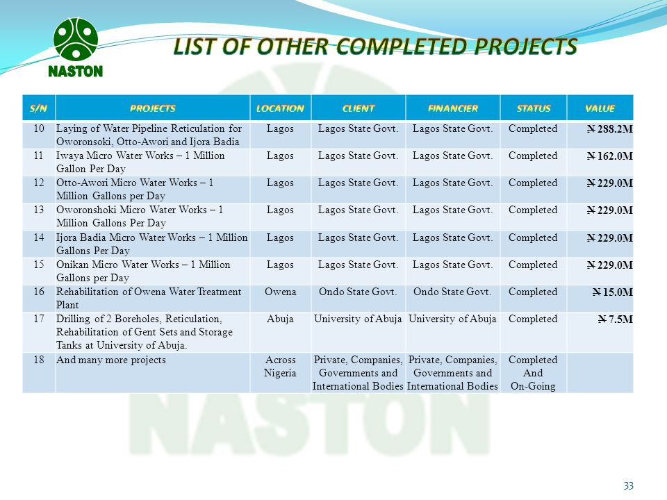 LIST OF OTHER COMPLETED PROJECTS