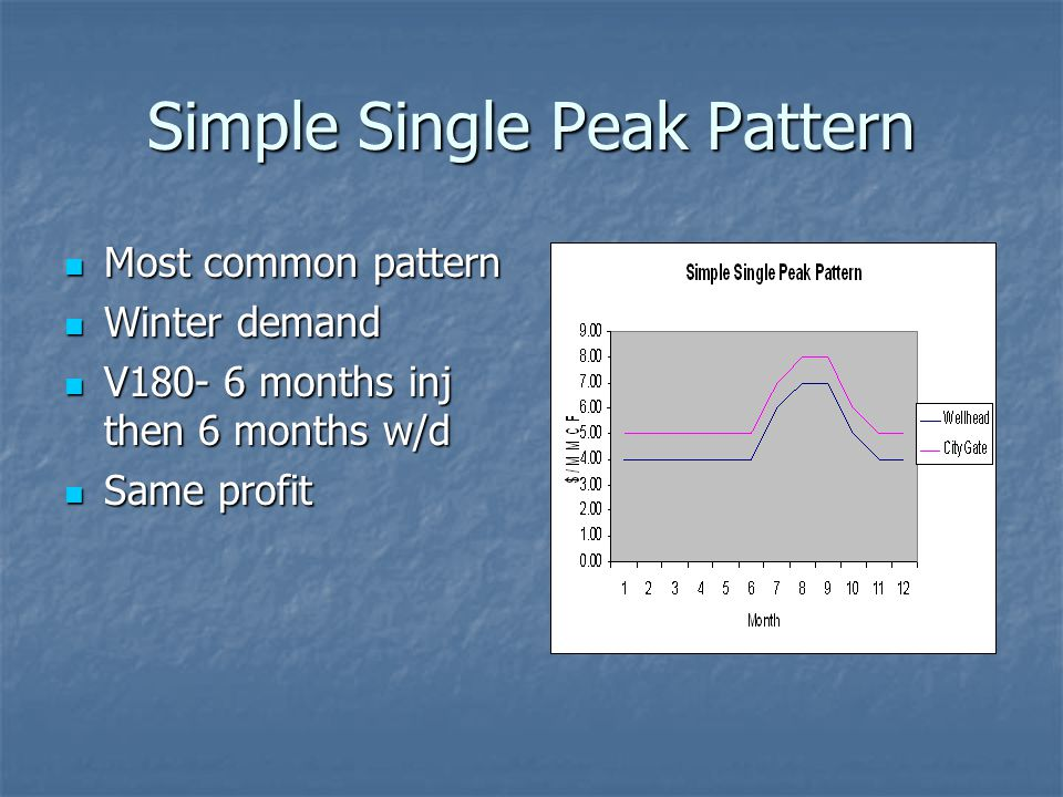 Simple Single Peak Pattern