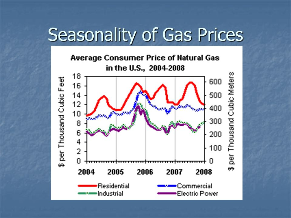 Seasonality of Gas Prices