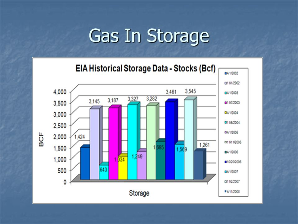 Gas In Storage