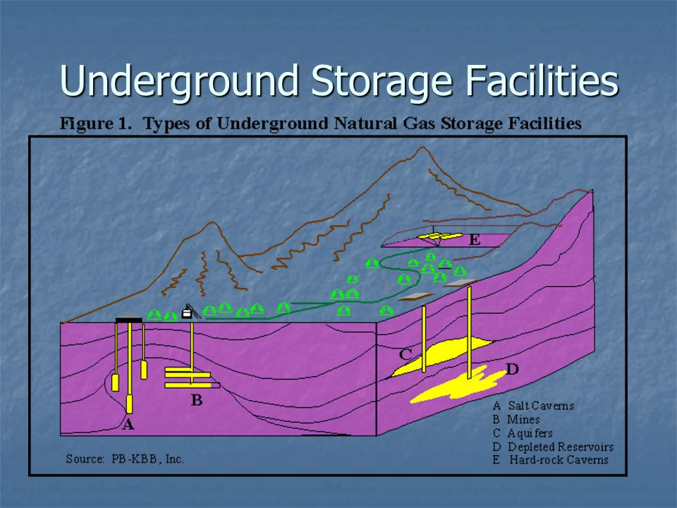 Underground Storage Facilities