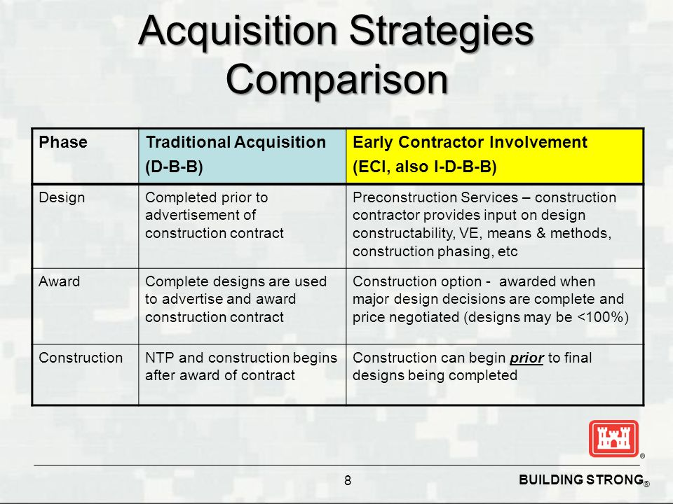 Acquisition Strategies Comparison