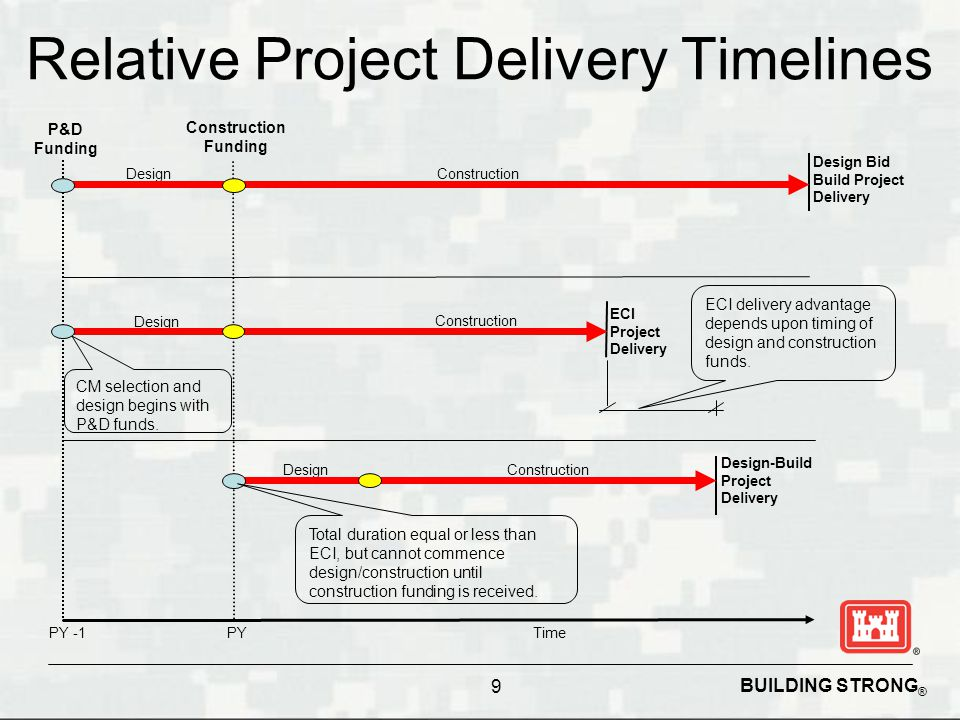 Relative Project Delivery Timelines