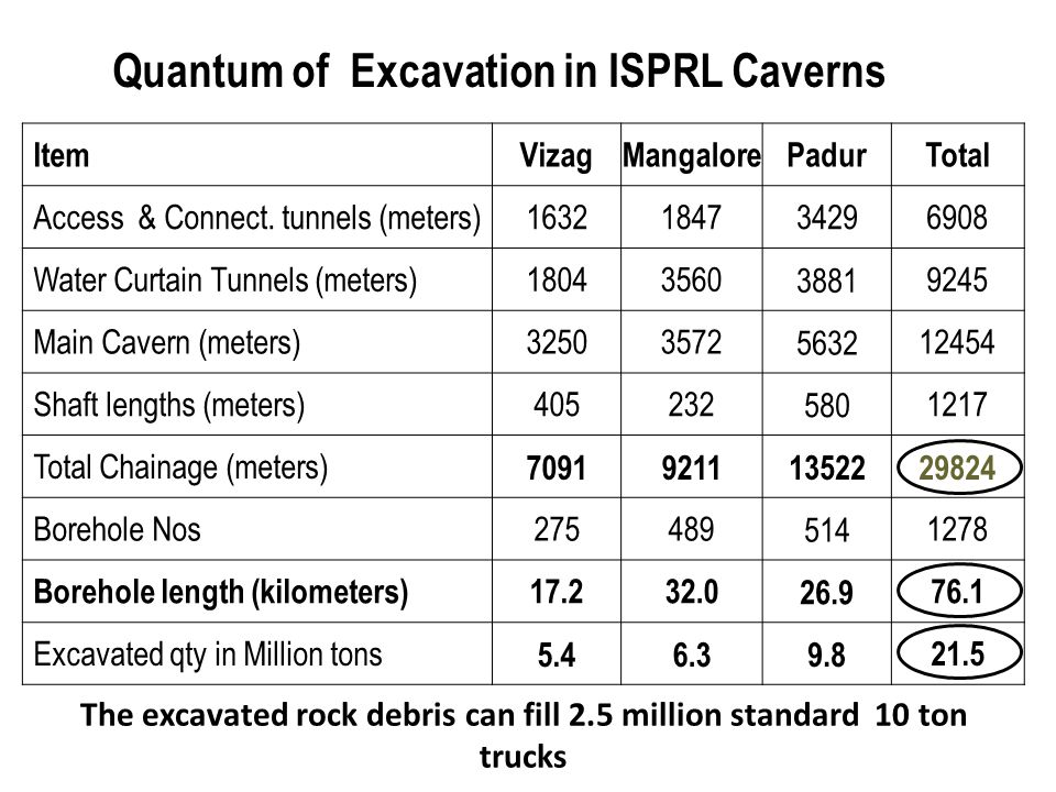 The excavated rock debris can fill 2.5 million standard 10 ton trucks
