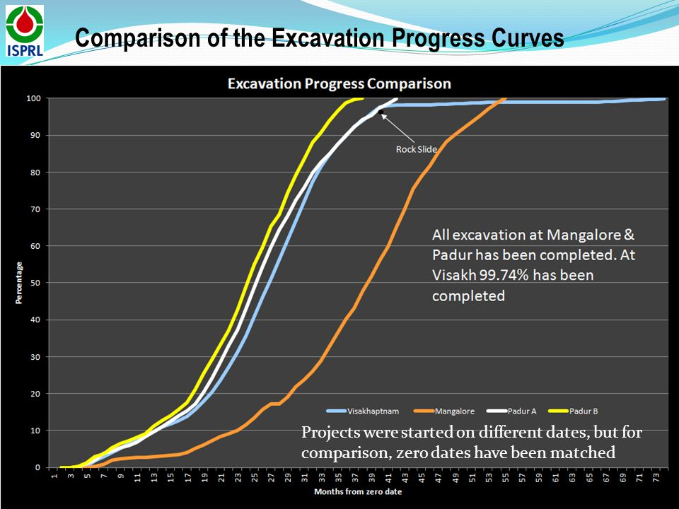 Comparison of the Excavation Progress Curves