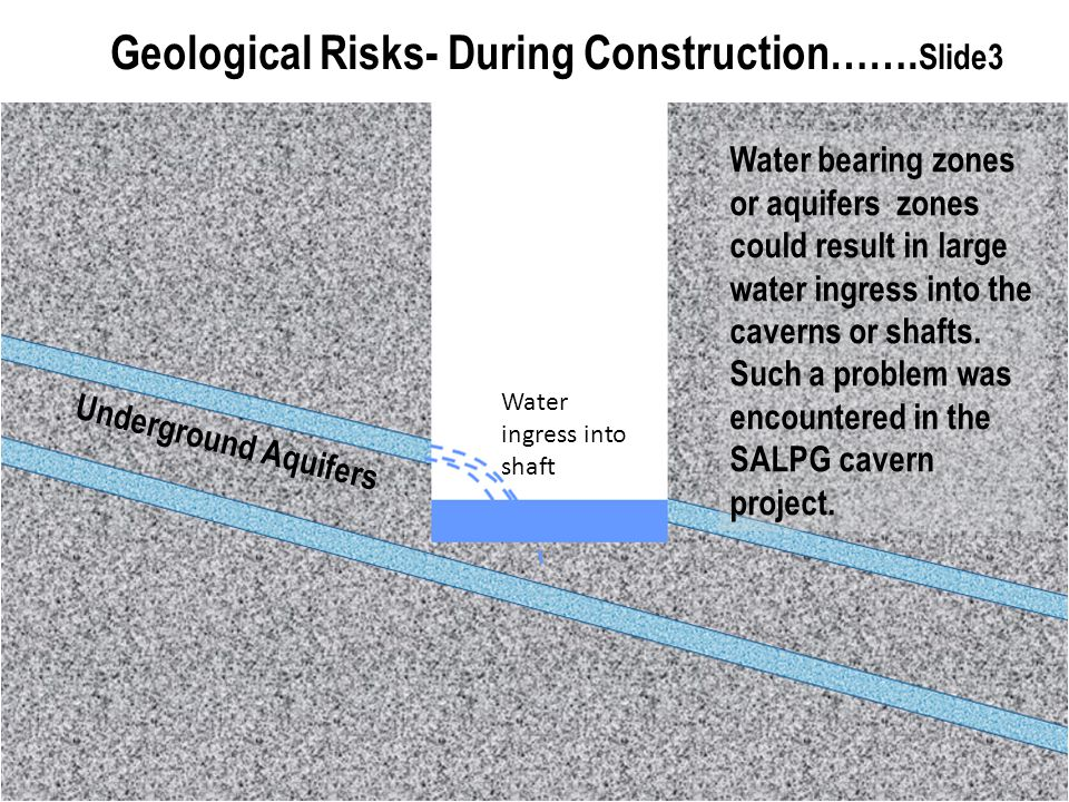 Geological Risks- During Construction…….Slide3
