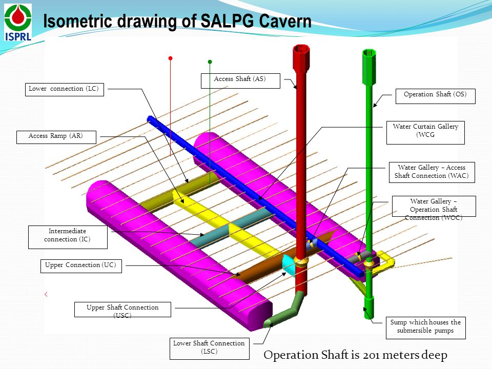 Isometric drawing of SALPG Cavern