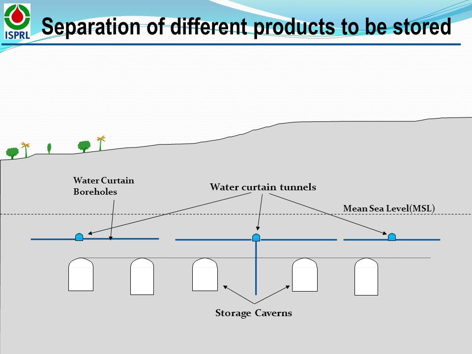 Separation of different products to be stored