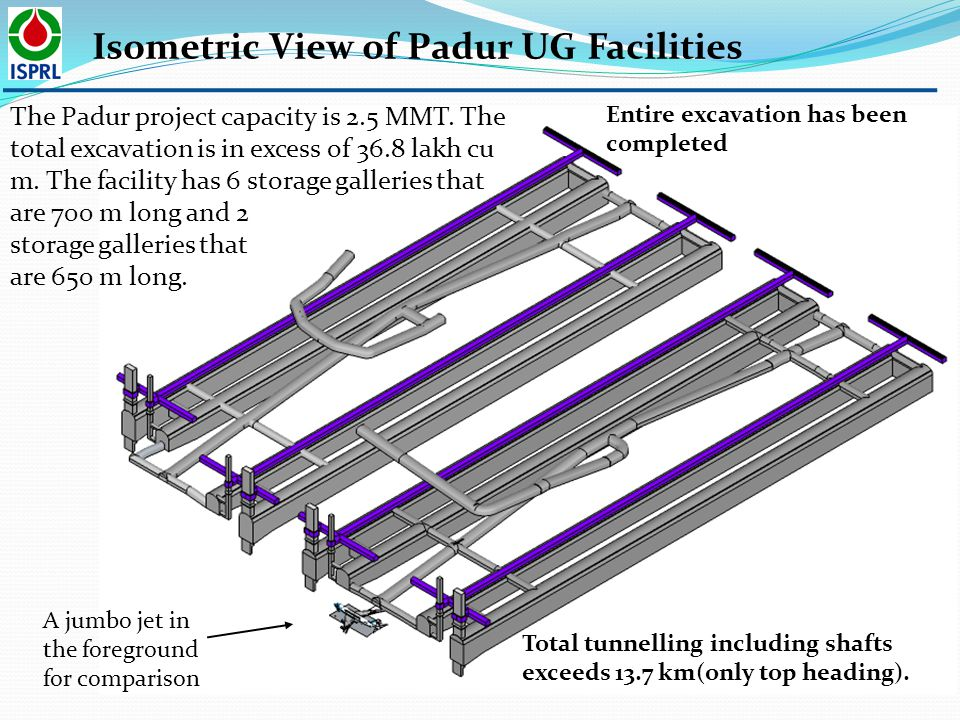 Isometric View of Padur UG Facilities