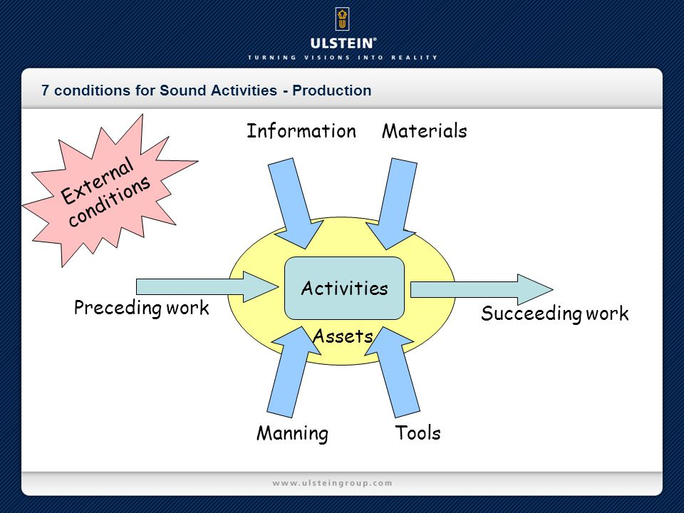 7 conditions for Sound Activities - Production