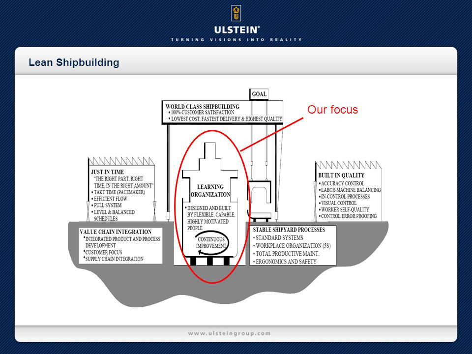 Lean Shipbuilding Our focus