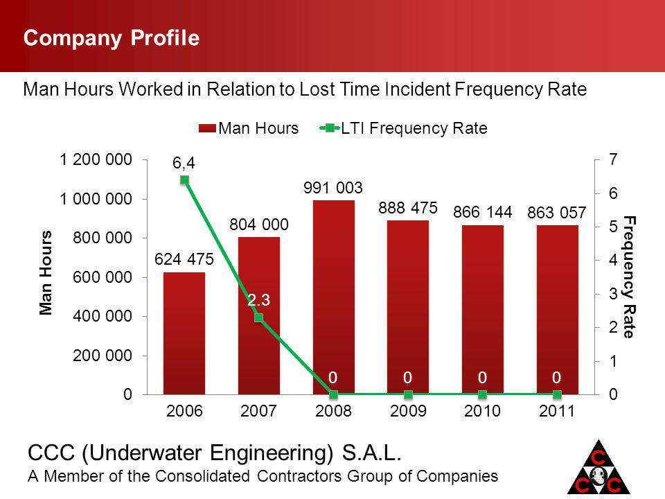 Company Profile Man Hours Worked in Relation to Lost Time Incident Frequency Rate