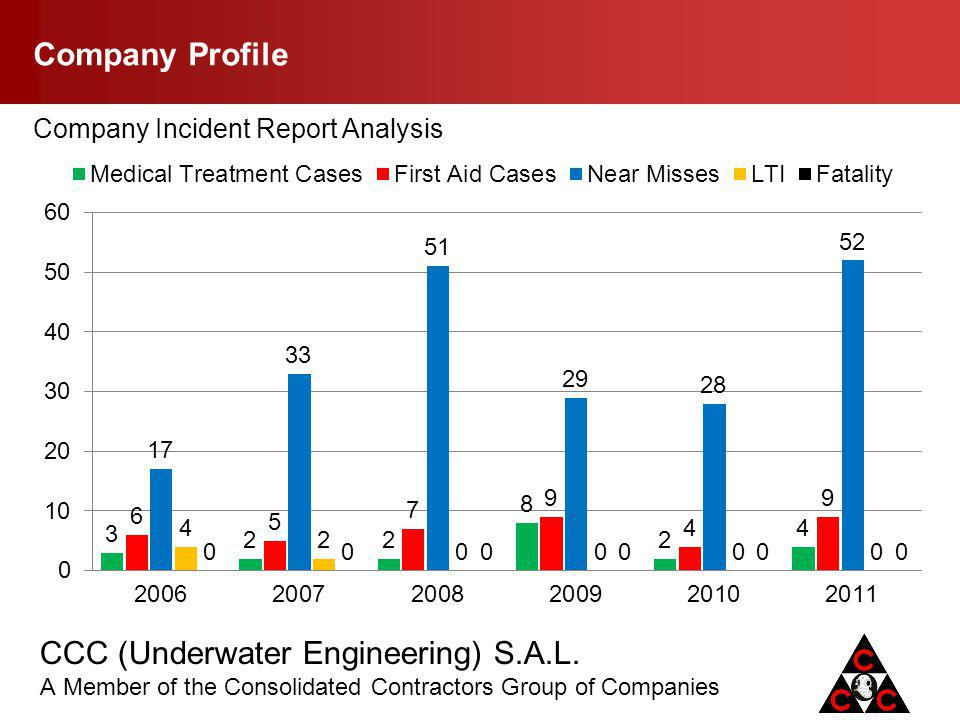 Company Profile Company Incident Report Analysis