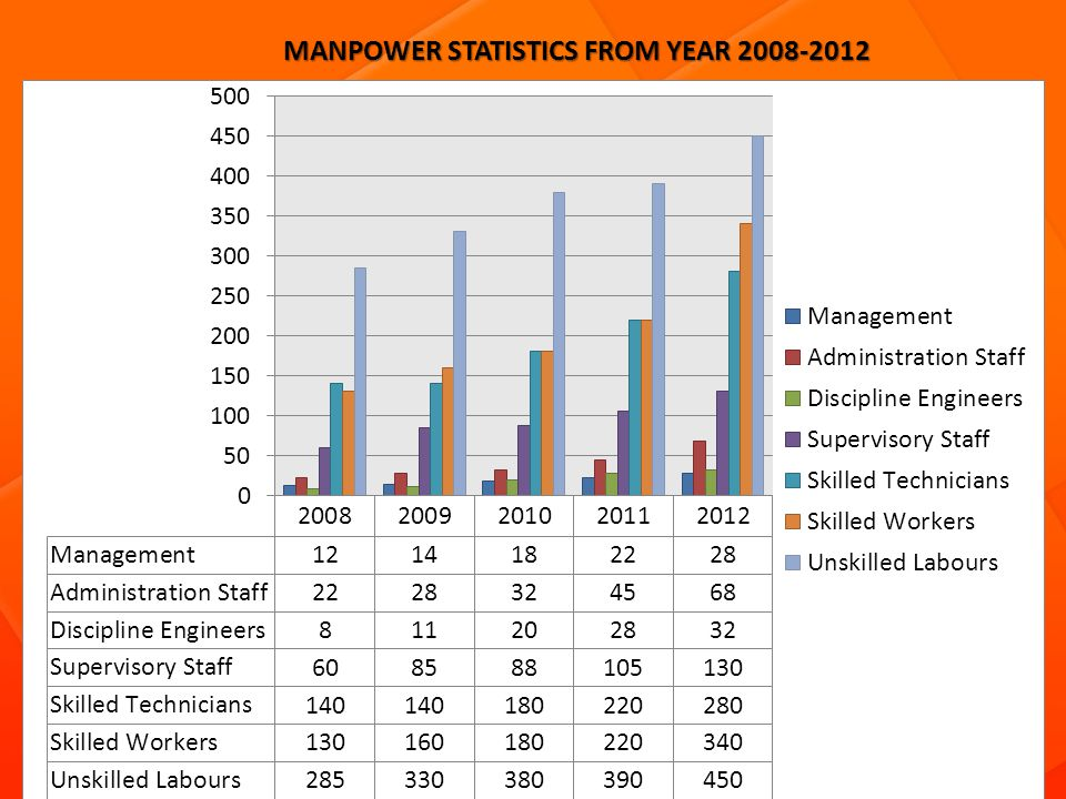 MANPOWER STATISTICS FROM YEAR 2008-2012