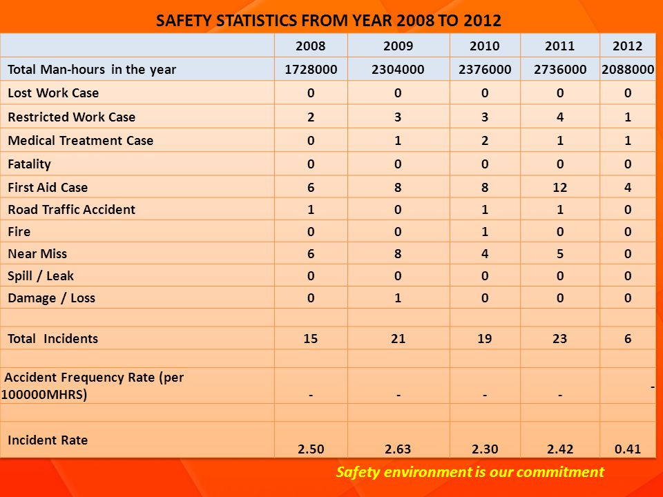 SAFETY STATISTICS FROM YEAR 2008 TO 2012