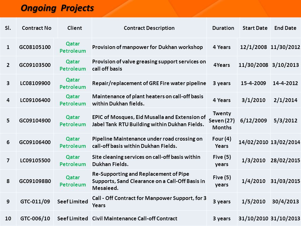 Ongoing Projects Sl. Contract No Client Contract Description Duration