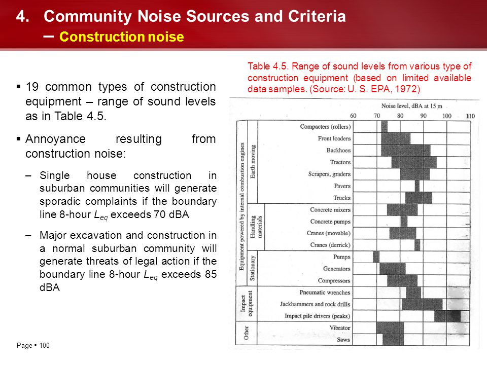 Community Noise Sources and Criteria – Construction noise