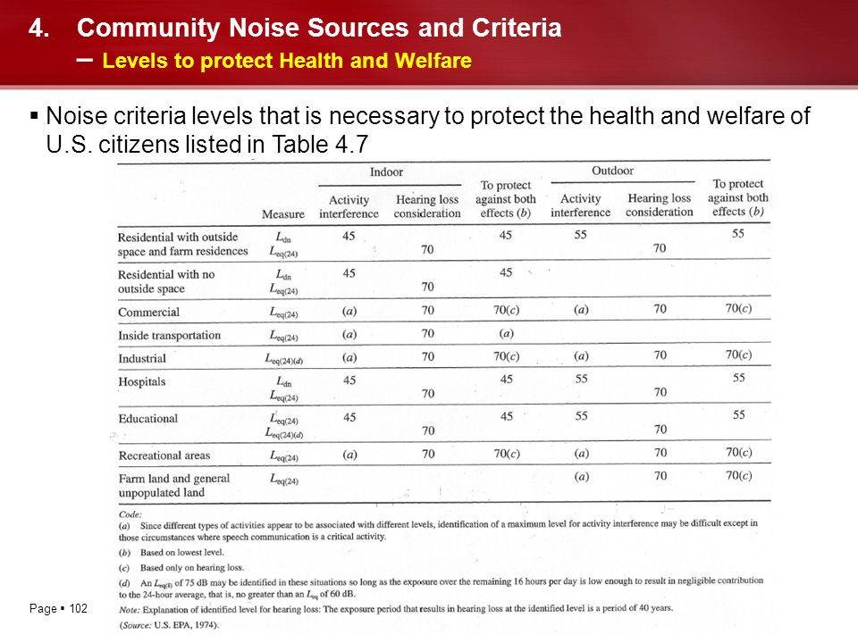 Community Noise Sources and Criteria – Levels to protect Health and Welfare