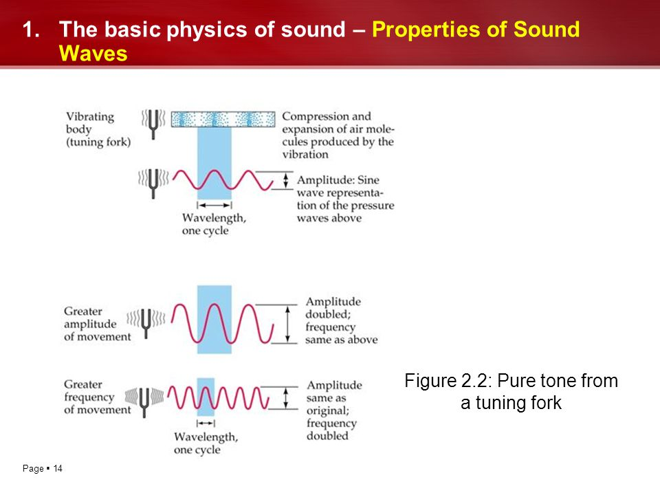 The basic physics of sound – Properties of Sound Waves