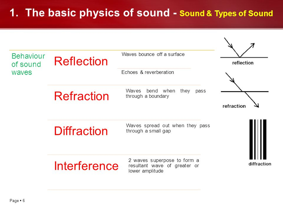 The basic physics of sound - Sound & Types of Sound