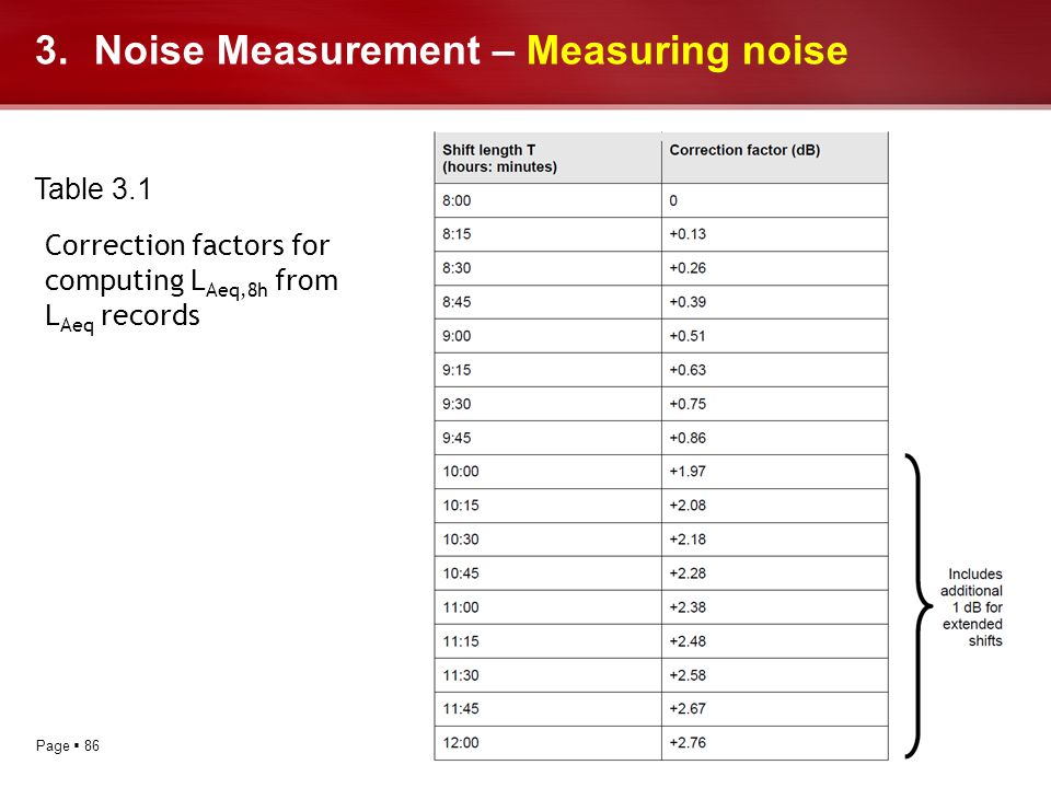 Noise Measurement – Measuring noise