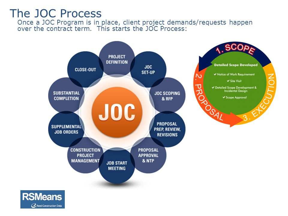 The JOC Process Once a JOC Program is in place, client project demands/requests happen over the contract term.