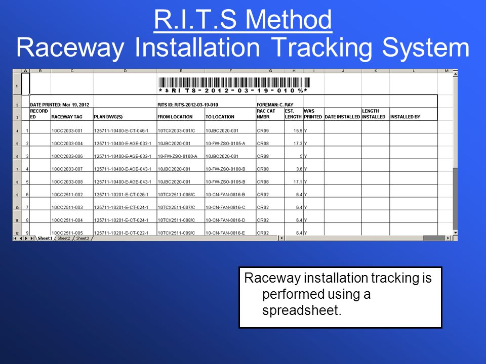 R.I.T.S Method Raceway Installation Tracking System