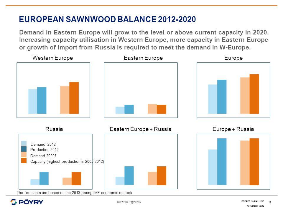 Eastern Europe + Russia