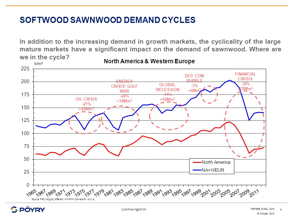 SOFTWOOD SAWNWOOD DEMAND CYCLES