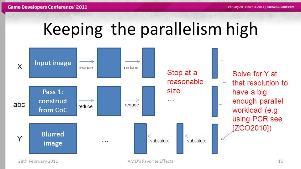 Keeping the parallelism high