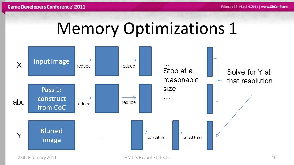 Memory Optimizations 1 Input image … X Stop at a reasonable size