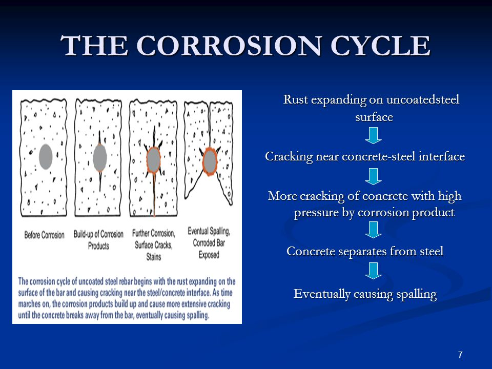THE CORROSION CYCLE Rust expanding on uncoatedsteel surface