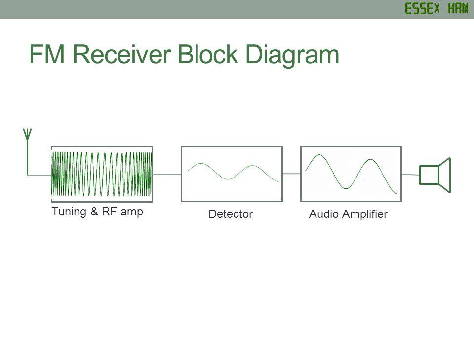 FM Receiver Block Diagram