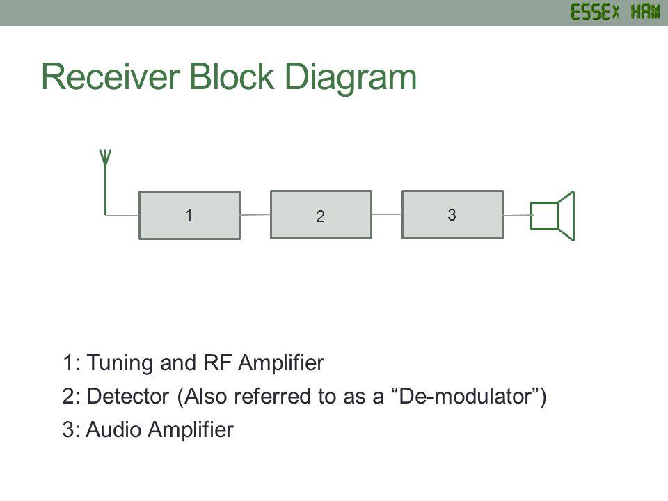 Receiver Block Diagram