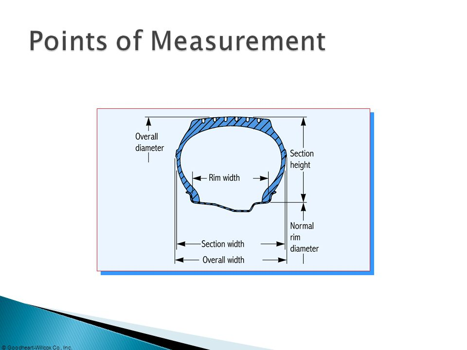 Points of Measurement