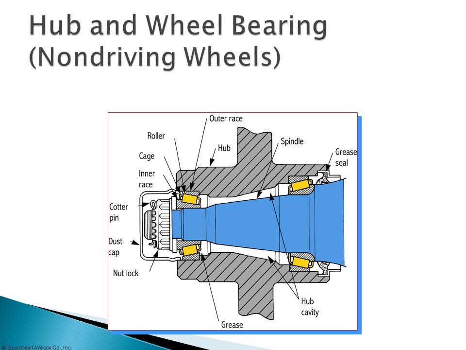Hub and Wheel Bearing (Nondriving Wheels)