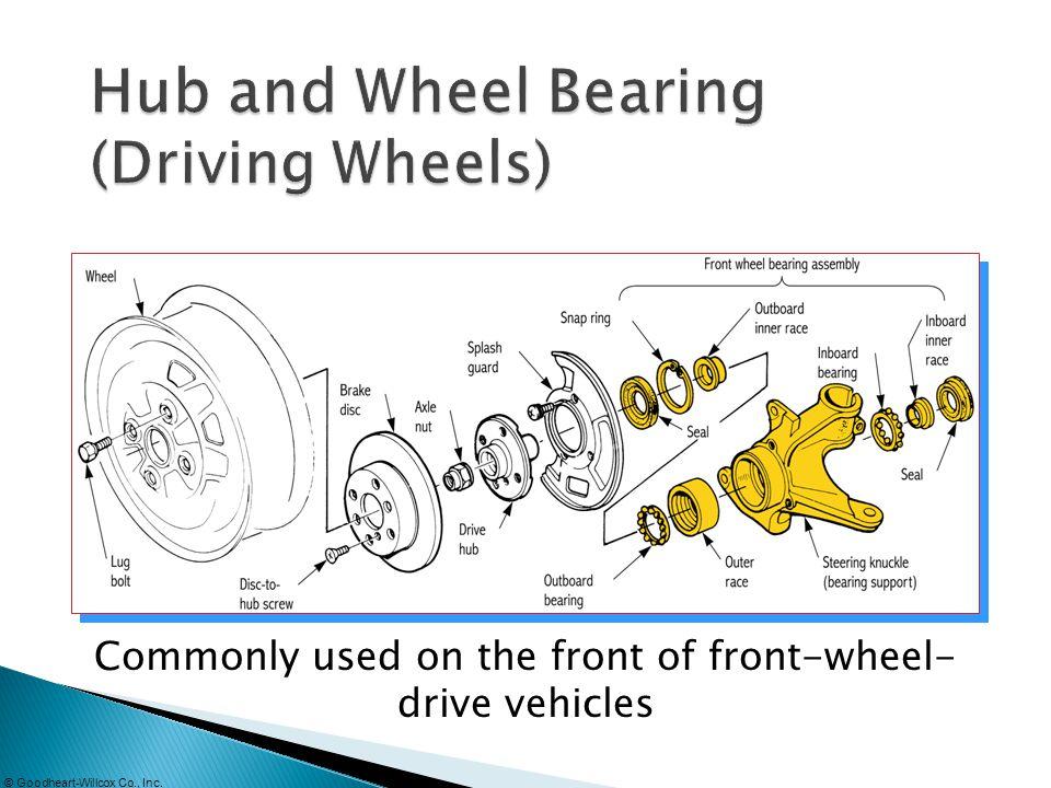 Hub and Wheel Bearing (Driving Wheels)