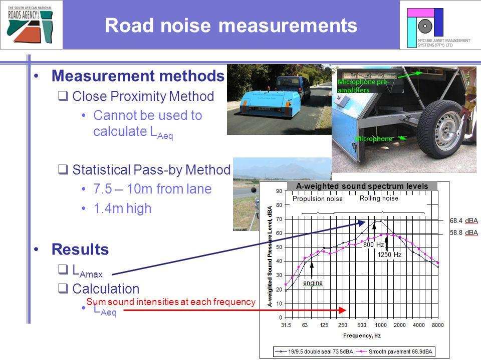 Road noise measurements