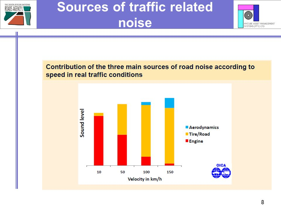 Sources of traffic related noise