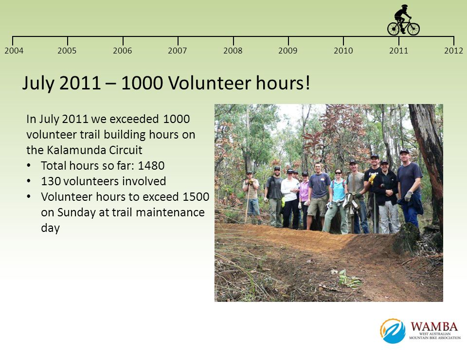 2004 2005. 2006. 2007. 2008. 2009. 2010. 2011. 2012. July 2011 – 1000 Volunteer hours!