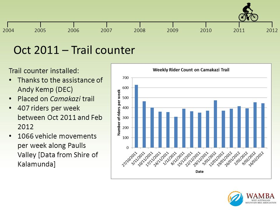 Oct 2011 – Trail counter Trail counter installed: