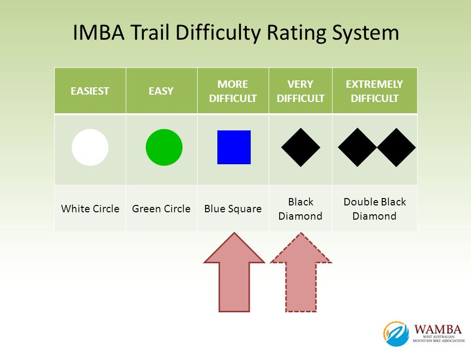 IMBA Trail Difficulty Rating System