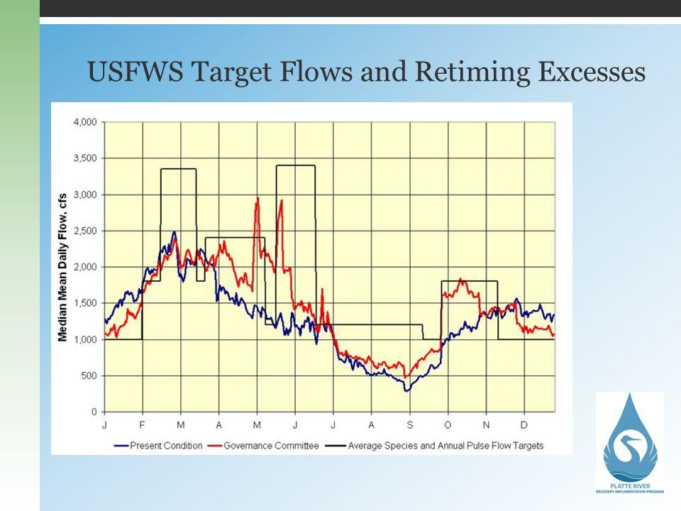 USFWS Target Flows and Retiming Excesses