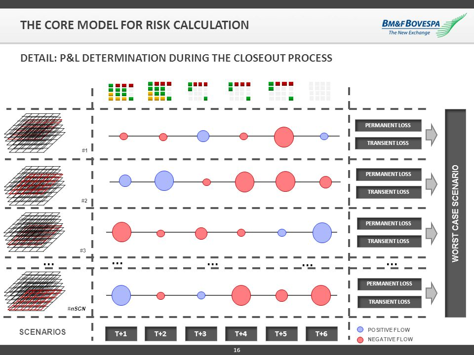 THE CORE MODEL FOR RISK CALCULATION