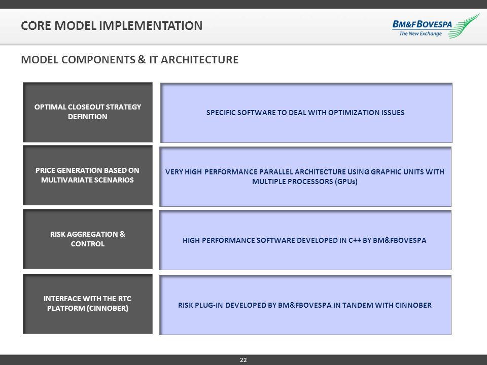 CORE MODEL IMPLEMENTATION